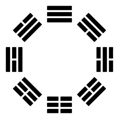 The Eight Trigrams of the I-Ching and Their Meanings